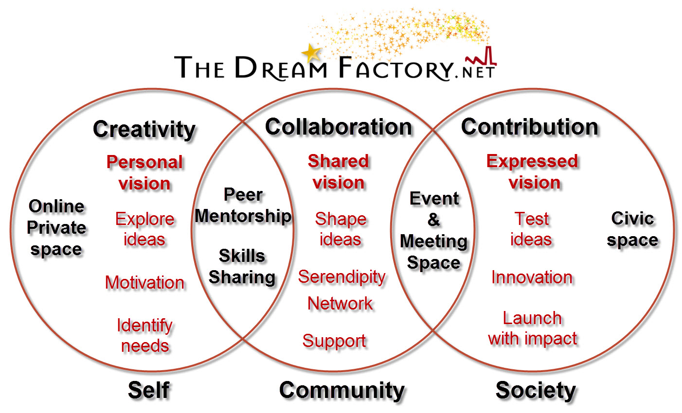 Dream Factory Vision